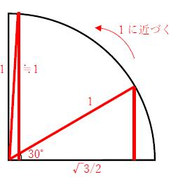Sin90度の値は 1分でわかる値 1になる理由と求め方 Cos90度が0になる理由