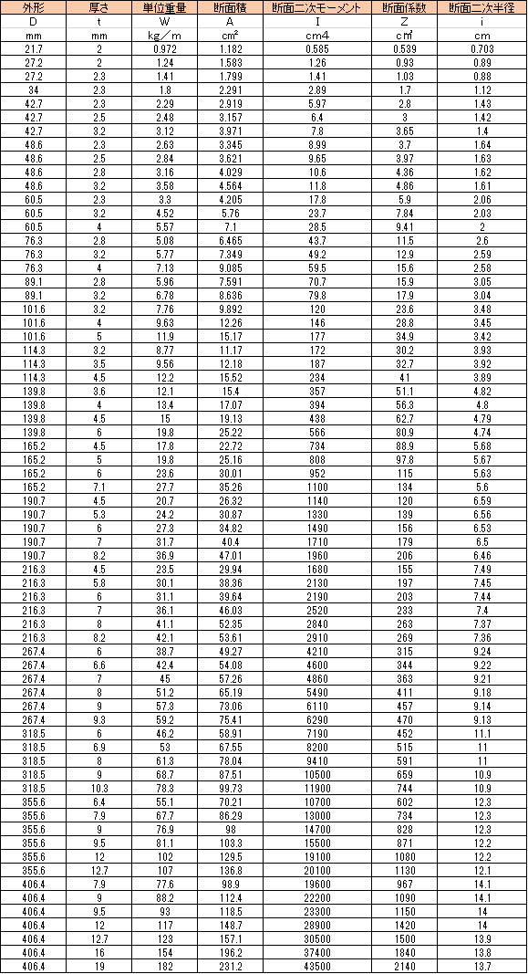 スチール 角 パイプ 規格