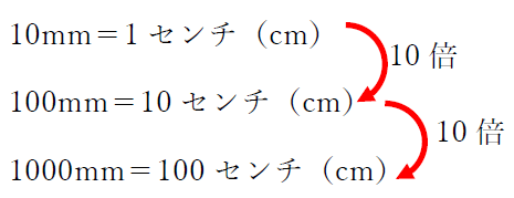 1 メートル は 何 センチ 変換 センチ 宛先 メートル (cm