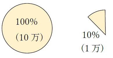 方 出し パーセンテージ の パーセントの出し方・計算方法を小学生にも分かるように解説!