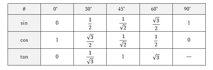 三角 比 の 表 【数学Ⅰ三角比】sin cos tanの公式まとめ(表・変換・相互関係・面積・正弦定理・余弦定理)